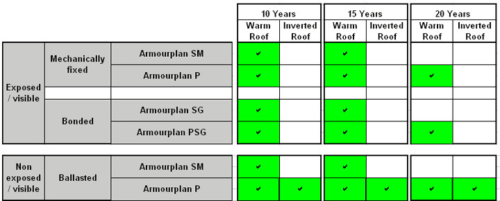 armourplan warranty tables
