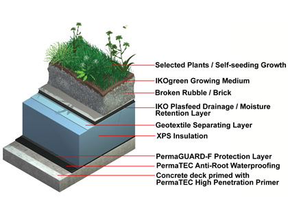 biodiverse-brown-roof-diagram