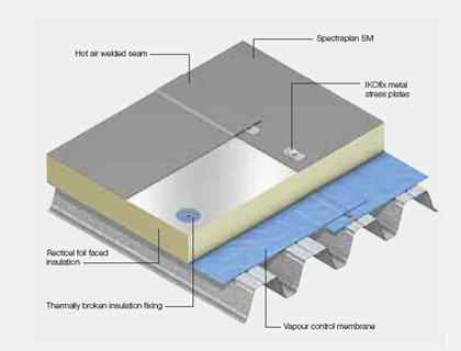 Sig Design Amp Technology Flat Roofs From Sig Design