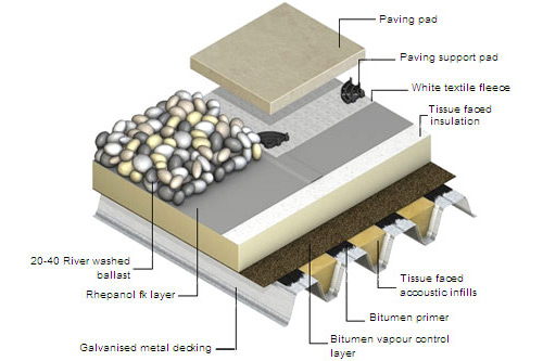 Ballasted Render