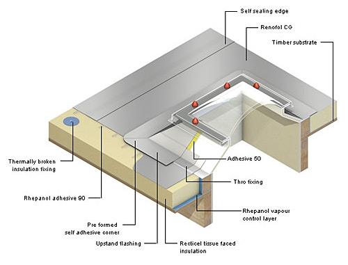 rhenofol rooflight